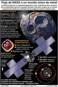 ESPACIO: Misión Psyche de NASA infographic