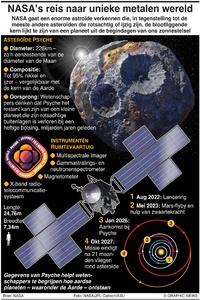 RUIMTEVAART: NASA's Psyche-missie infographic