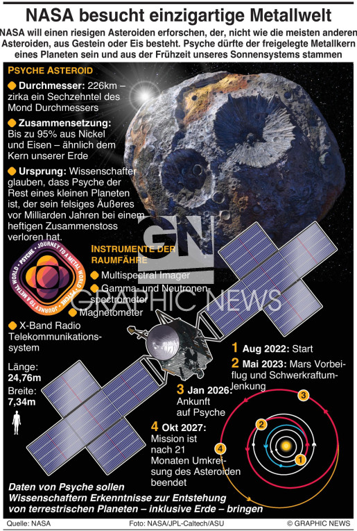 NASA's Psyche Mission infographic