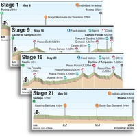 CYCLING: Giro d'Italia 2021 stage profiles infographic