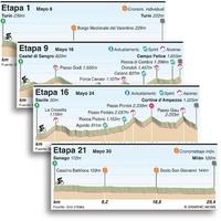 CICLISMO: Perfiles de etapas del Giro d'Italia 2021 infographic
