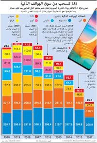 أعمال: LG تنسحب من سوق الهواتف الذكية infographic