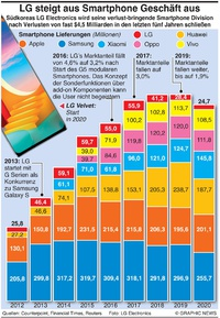 WIRTSCHAFT: LG steigt aus Smartphone Geschäft aus infographic