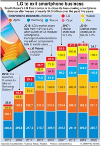 BUSINESS: LG to quit smartphone market infographic