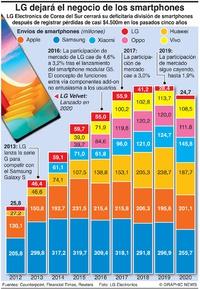 NEGOCIOS: LG abandona el mercado de los smartphones infographic