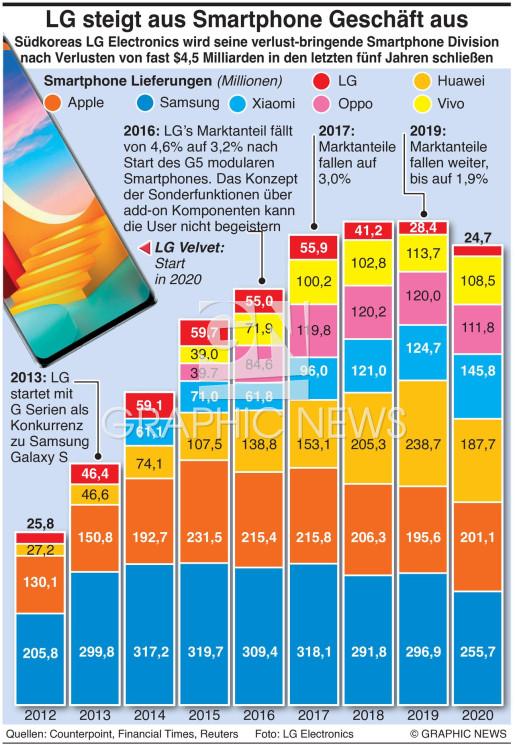 LG steigt aus Smartphone Geschäft aus infographic
