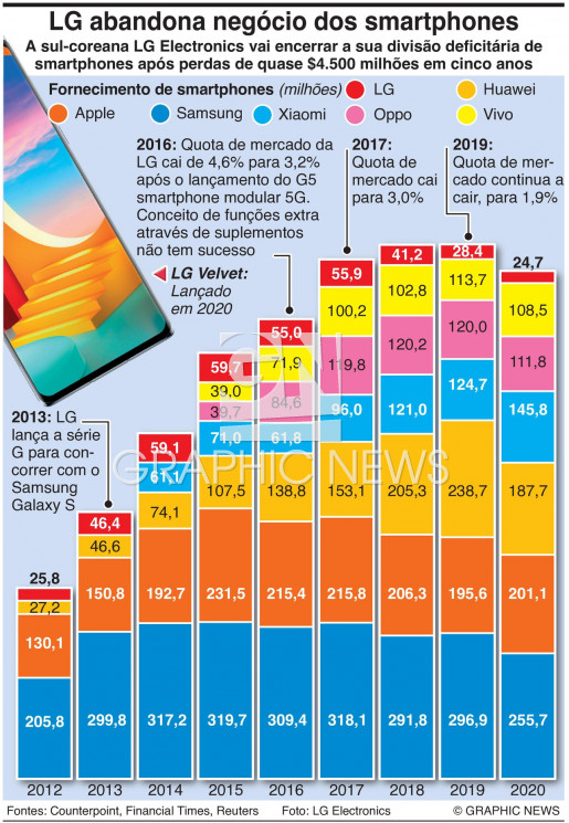 LG sai do mercado dos smartphones infographic