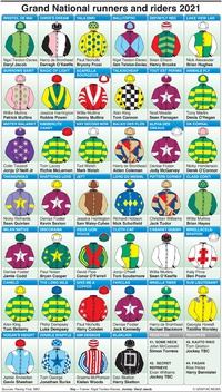 HORSE RACING: Grand National colours 2021 infographic