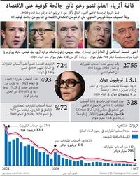 أعمال: قائمة أثرياء العالم تزداد نموا  infographic