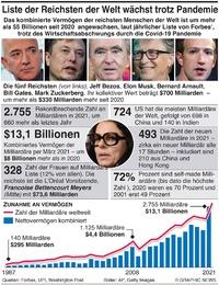 WIRTSCHAFT: Liste der Reichen wird länger infographic