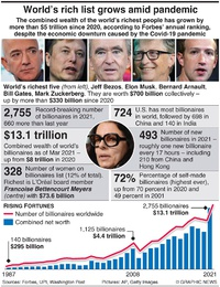 BUSINESS: World rich list keeps growing infographic