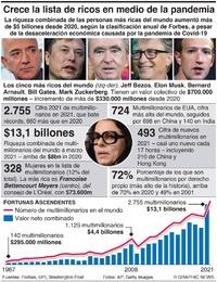 NEGOCIOS: Sigue creciendo la lista de ricos del mundo infographic