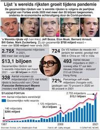BUSINESS: Lijst 's werelds rijksten blijft groeien infographic