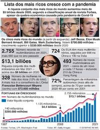 NEGÓCIOS: Lista dos mais ricos do mundo continua a crescer infographic