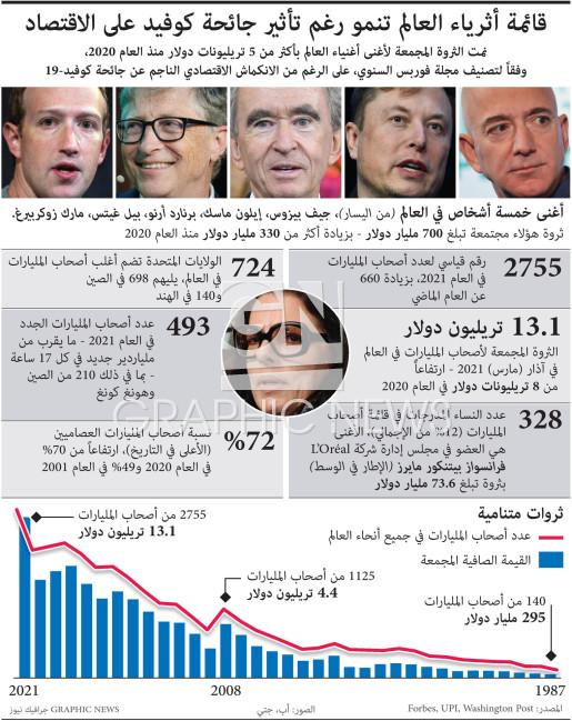قائمة أثرياء العالم تزداد نموا  infographic