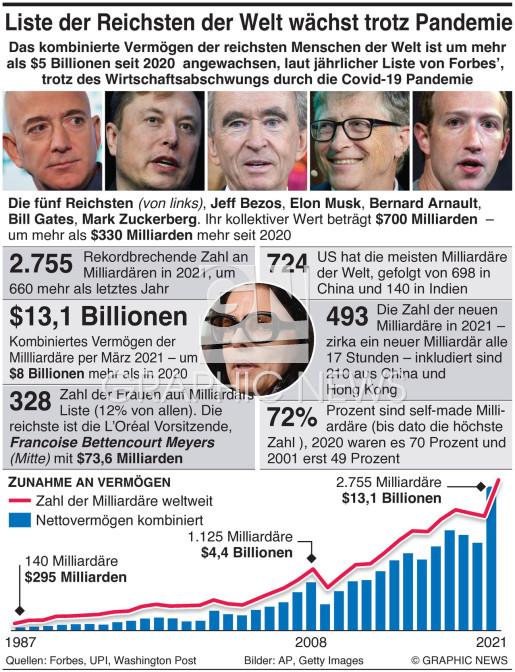 Liste der Reichen wird länger infographic