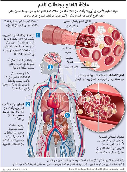 علاقة اللقاح بجلطات الدم infographic