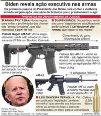 CRIME: Medidas de Biden para o controlo de armas infographic