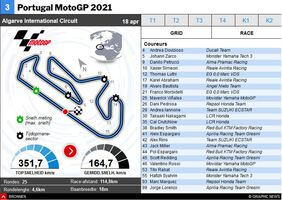 MOTOGP: Portugal MotoGP 2021 interactive infographic