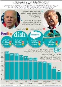 أعمال: الشركات الأميركية التي لا تدفع ضرائب infographic