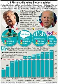 WIRTSCHAFT: Vermeidung von US Körperschaftssteuern infographic