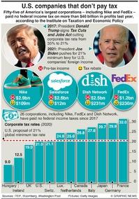 BUSINESS: U.S. corporate tax avoidance infographic
