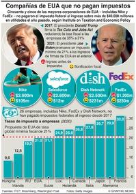 NEGOCIOS: Evasión de impuesto a empresas en EUA infographic