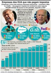 NEGÓCIOS: Fuga aos impostos das empresas dos EUA infographic