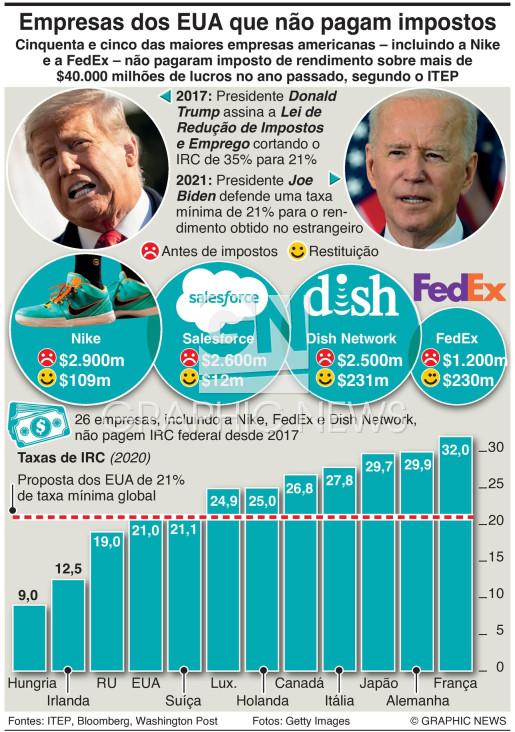 Fuga aos impostos das empresas dos EUA infographic