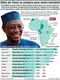 POLÍTICA: Líderes con más años en el poder en África infographic