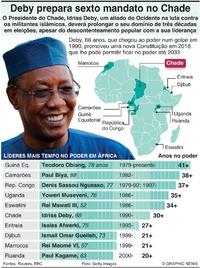 POLÍTICA: Líderes há mais tempo no poder em África infographic