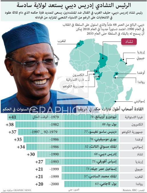 القادة أصحاب أطول فترات حكم في أفريقيا infographic