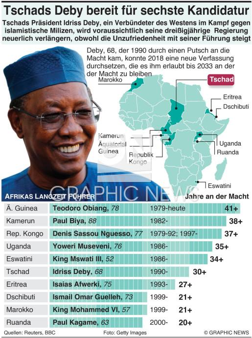 Afrikas Langzeit Führer infographic