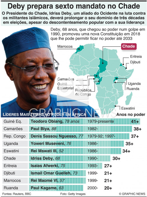 Líderes há mais tempo no poder em África infographic