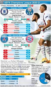 SOCCER: Champions League Viertelfinale, Rückspiel, 13. Apr infographic