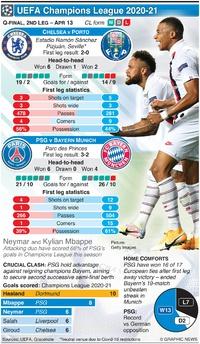 SOCCER: Champions League Quarter-final, 2nd leg, Apr 13 infographic