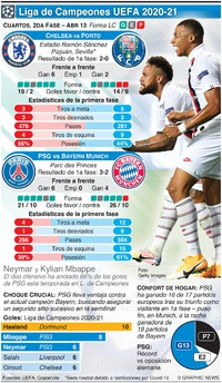 SOCCER: Cuartos de Final de la Liga de Campeones, 2da fase, Abr 13 infographic