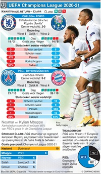 VOETBAL: Champions League Kwartfinale, return, 13 april infographic