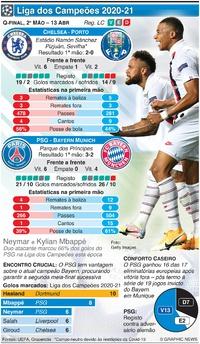 FUTEBOL: Liga dos Campeões, Quartos-final, 2ª mão, 13 Abr infographic