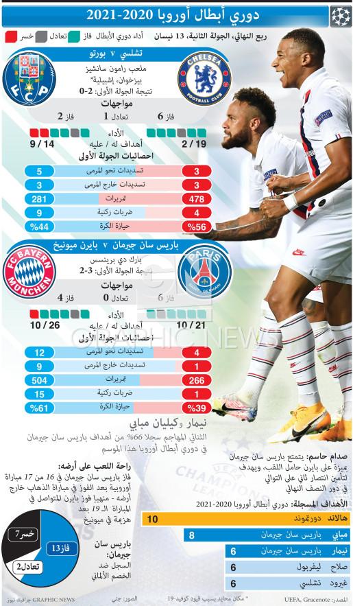 دوري أبطال أوروبا - ربع النهائي - الجولة الثانية - 13 نيسان infographic