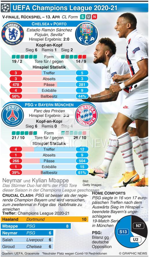 Champions League Viertelfinale, Rückspiel, 13. Apr infographic