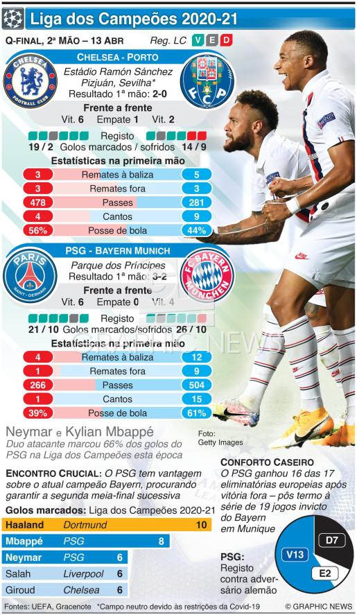 Liga dos Campeões, Quartos-final, 2ª mão, 13 Abr infographic