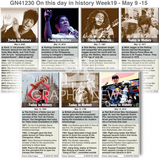 On this day May 09-15, 2021 (week 19) infographic