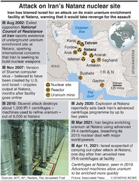 MILITARY: Attack on Iran nuclear facility infographic