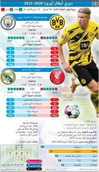 SOCCER: Champions League Quarter-final, 2nd leg, Apr 14 infographic