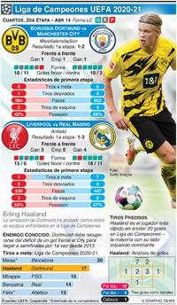 SOCCER: Cuartos de Final Liga de Campeones, 2da fase, Abr 14 infographic
