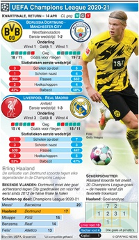 VOETBAL: Champions League Kwartfinale, return, 14 apr infographic