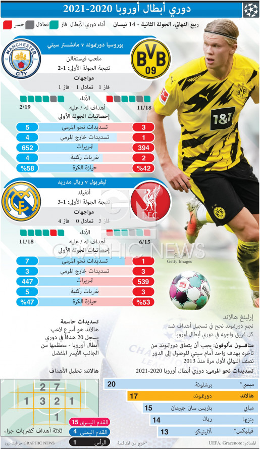 Champions League Quarter-final, 2nd leg, Apr 14 infographic