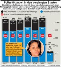 RECHT: U.S. Polizei Tötungen killings infographic