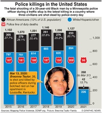JUSTICE: U.S. police killings infographic